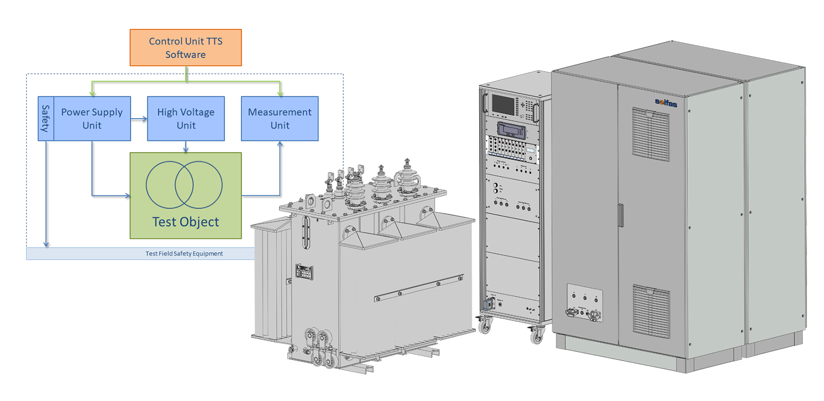 Transformer Test System 1000D Series System Overview
