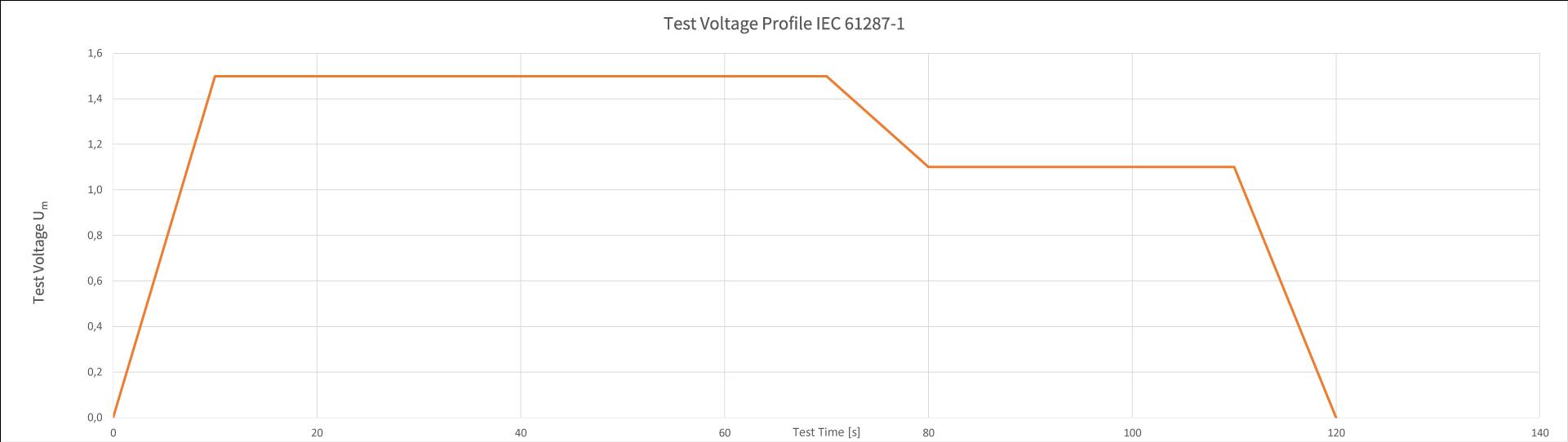 Test-Profile-Voltage-ICE61287-1