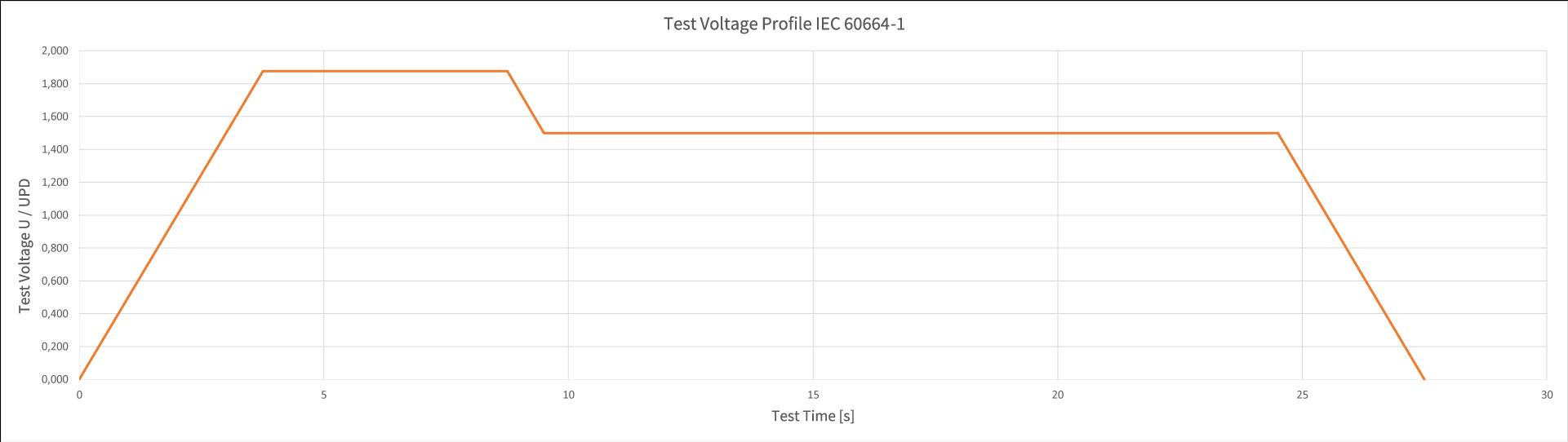 Test-Voltage-Profile-IEC60664-1